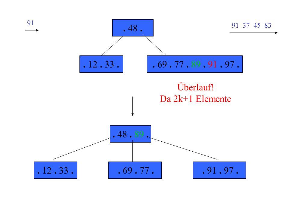 91. 48 . 91 37 45 83. . 12 . 33 . . 69 . 77 . 89 . 91 . 97 . Überlauf! Da 2k+1 Elemente. . 48 . 89 .