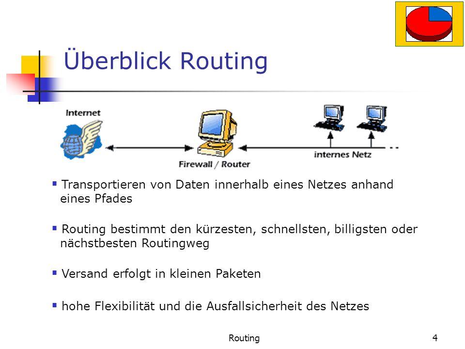 Überblick Routing Transportieren von Daten innerhalb eines Netzes anhand ..eines Pfades.