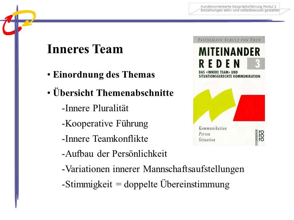 Inneres Team Einordnung des Themas Übersicht Themenabschnitte