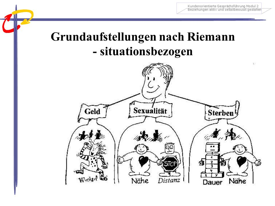 Grundaufstellungen nach Riemann