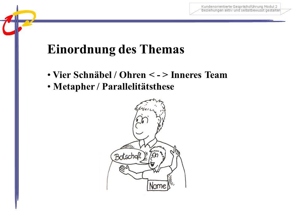 Einordnung des Themas Vier Schnäbel / Ohren < - > Inneres Team