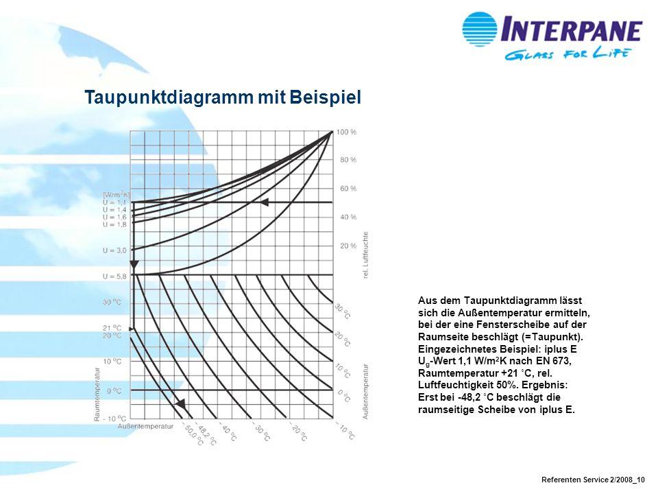Taupunktdiagramm mit Beispiel