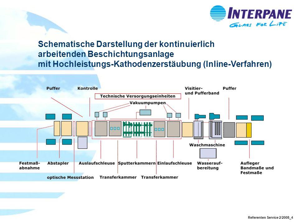Schematische Darstellung der kontinuierlich arbeitenden Beschichtungsanlage mit Hochleistungs-Kathodenzerstäubung (Inline-Verfahren)