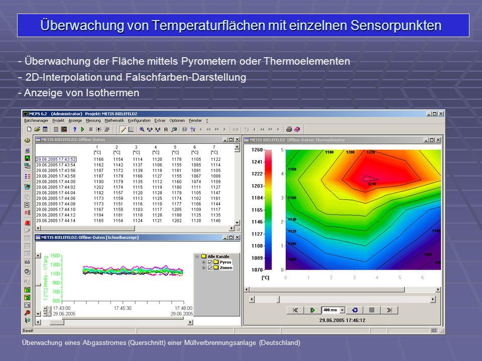 Überwachung von Temperaturflächen mit einzelnen Sensorpunkten