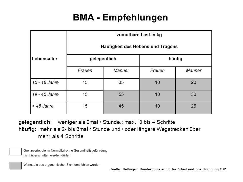 BMA - Empfehlungen gelegentlich: weniger als 2mal / Stunde.; max. 3 bis 4 Schritte.