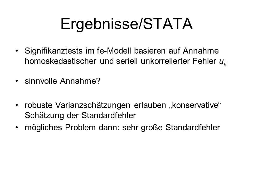 Ergebnisse/STATA Signifikanztests im fe-Modell basieren auf Annahme homoskedastischer und seriell unkorrelierter Fehler uit.