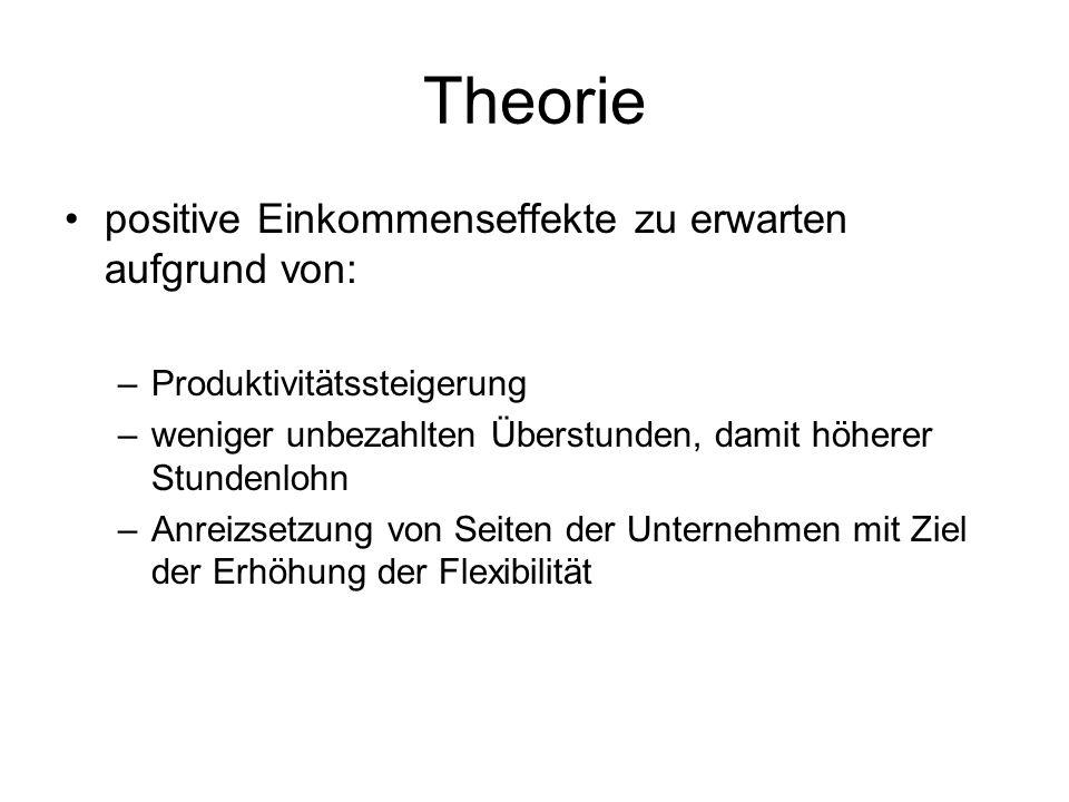 Theorie positive Einkommenseffekte zu erwarten aufgrund von: