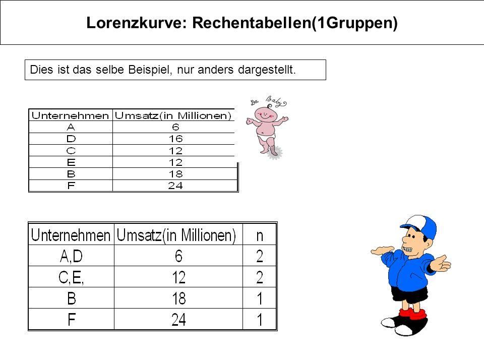 Lorenzkurve: Rechentabellen(1Gruppen)