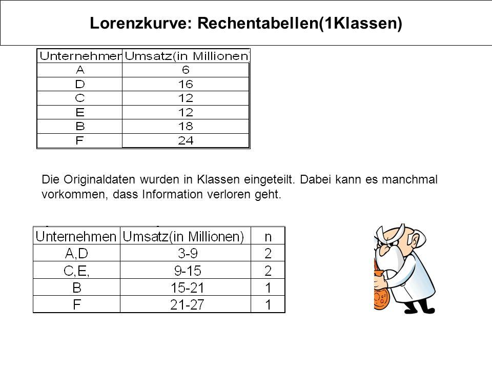 Lorenzkurve: Rechentabellen(1Klassen)