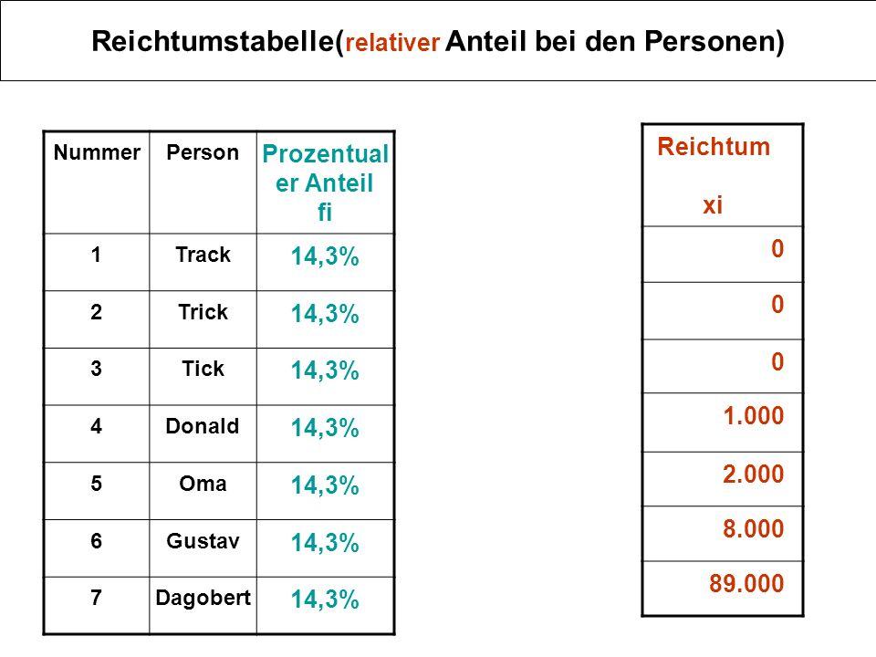 Reichtumstabelle(relativer Anteil bei den Personen)