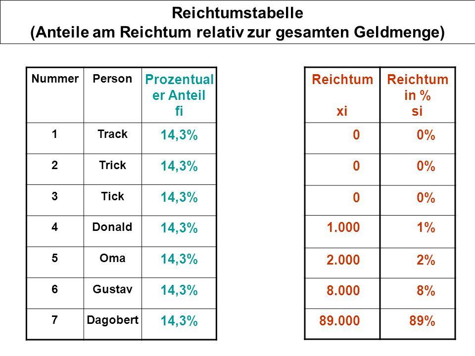 Reichtumstabelle (Anteile am Reichtum relativ zur gesamten Geldmenge)