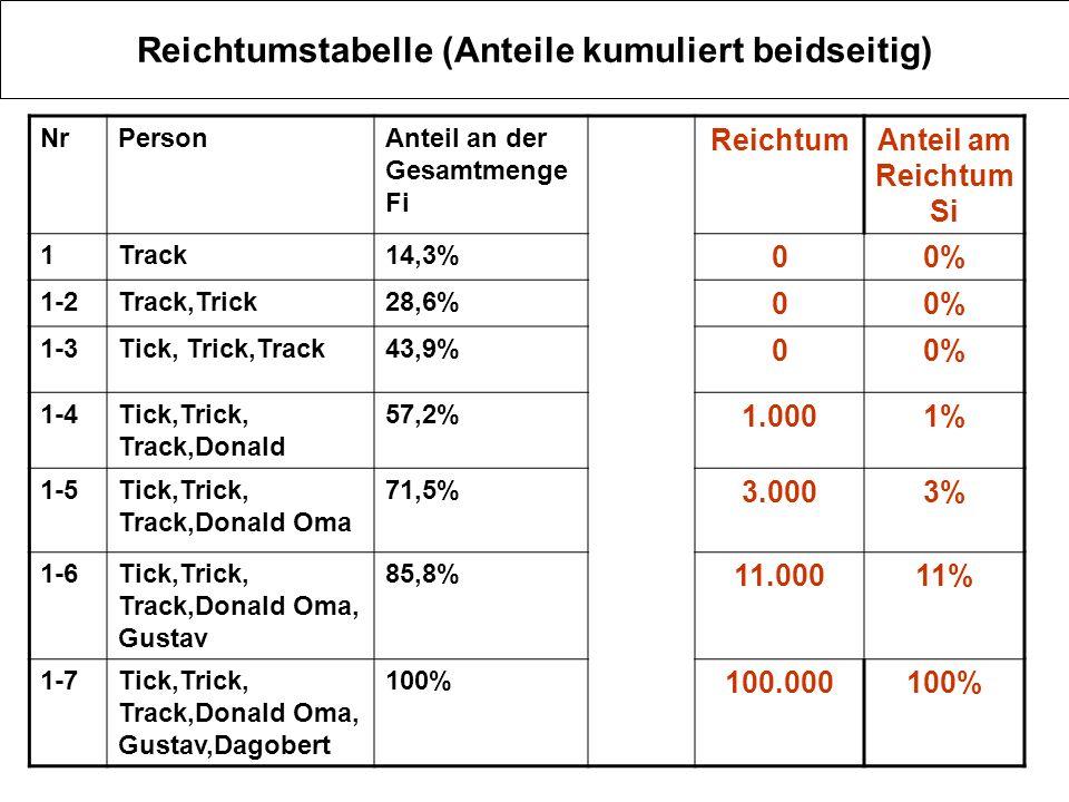 Reichtumstabelle (Anteile kumuliert beidseitig)