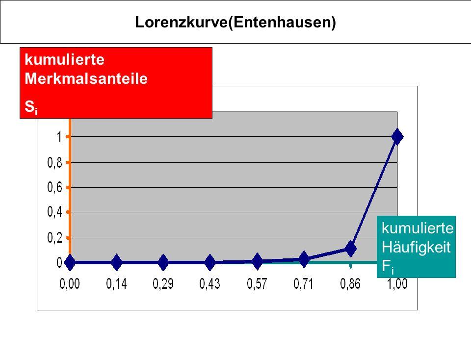 Lorenzkurve(Entenhausen)