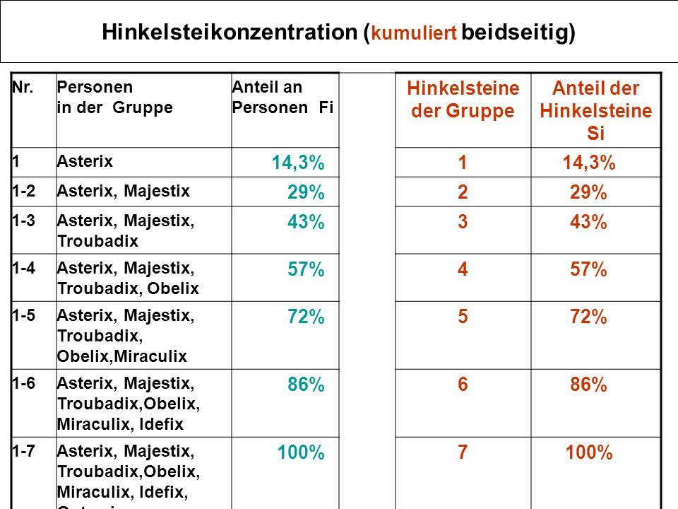 Hinkelsteikonzentration (kumuliert beidseitig)