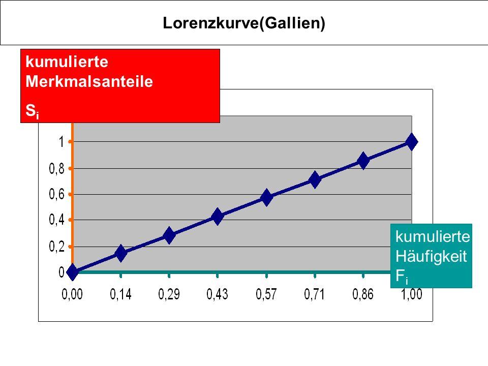 Lorenzkurve(Gallien)