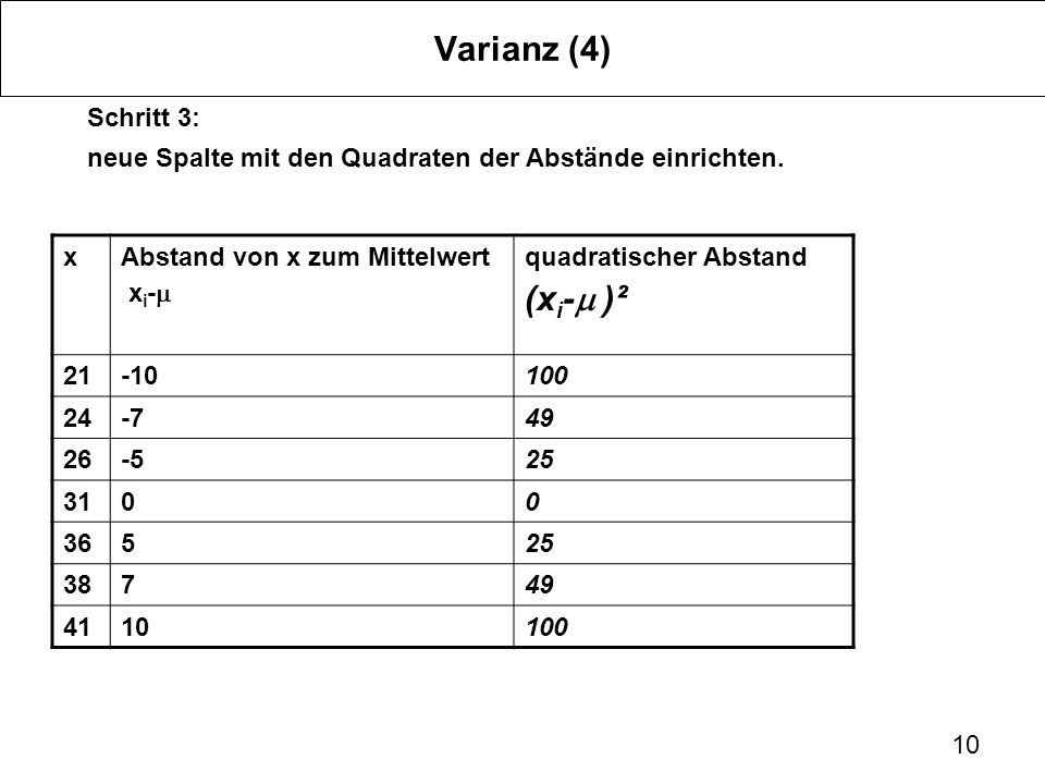 Varianz (4) (xi-m )² Schritt 3: