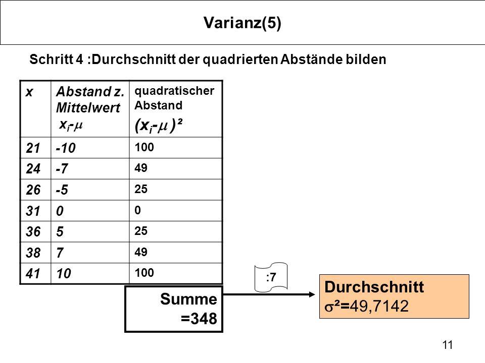 Varianz(5) (xi-m )² Durchschnitt s²=49,7142 Summe =348