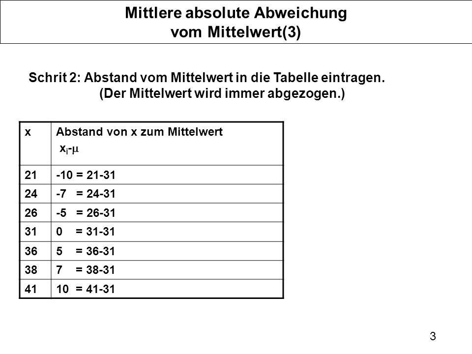 Mittlere absolute Abweichung vom Mittelwert(3)