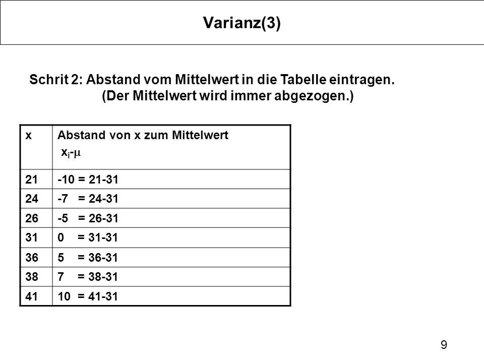 Varianz(3) Schrit 2: Abstand vom Mittelwert in die Tabelle eintragen. (Der Mittelwert wird immer abgezogen.)