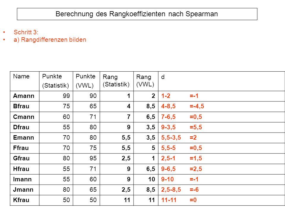 Schritt 3: a) Rangdifferenzen bilden. Name. Punkte. (Statistik) (VWL) Rang. d. Amann. 99. 90.