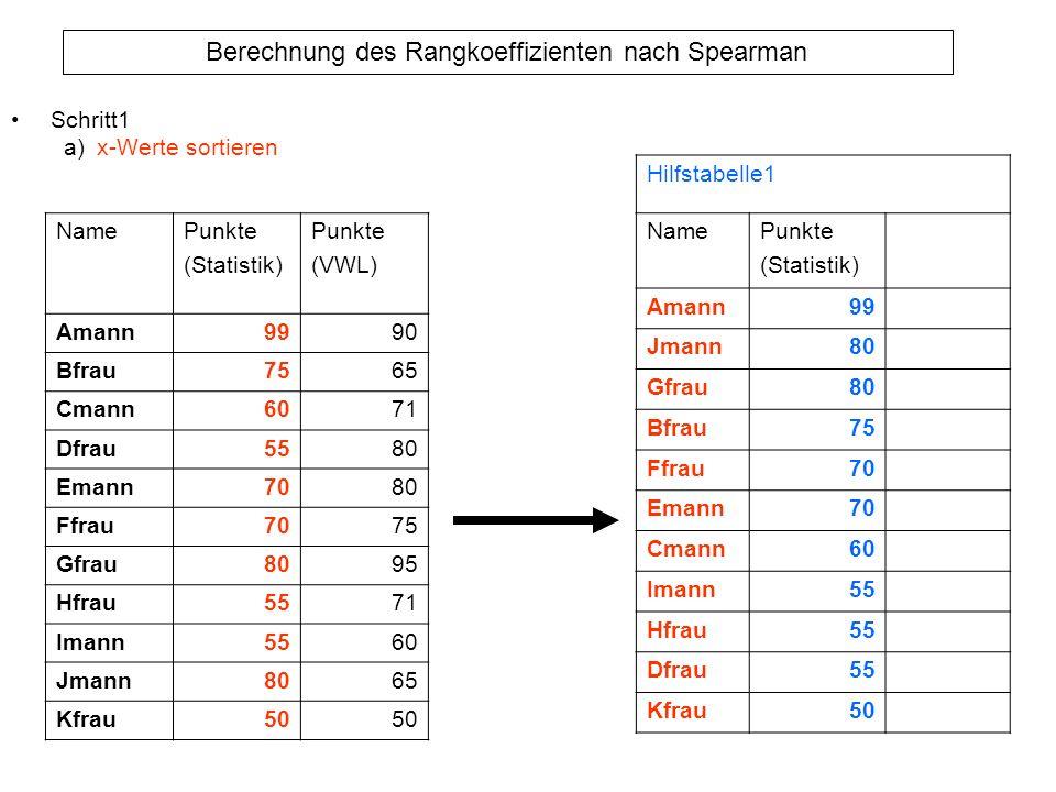 Schritt1 a) x-Werte sortieren. Hilfstabelle1. Name. Punkte. (Statistik) Amann. 99. Jmann. 80.
