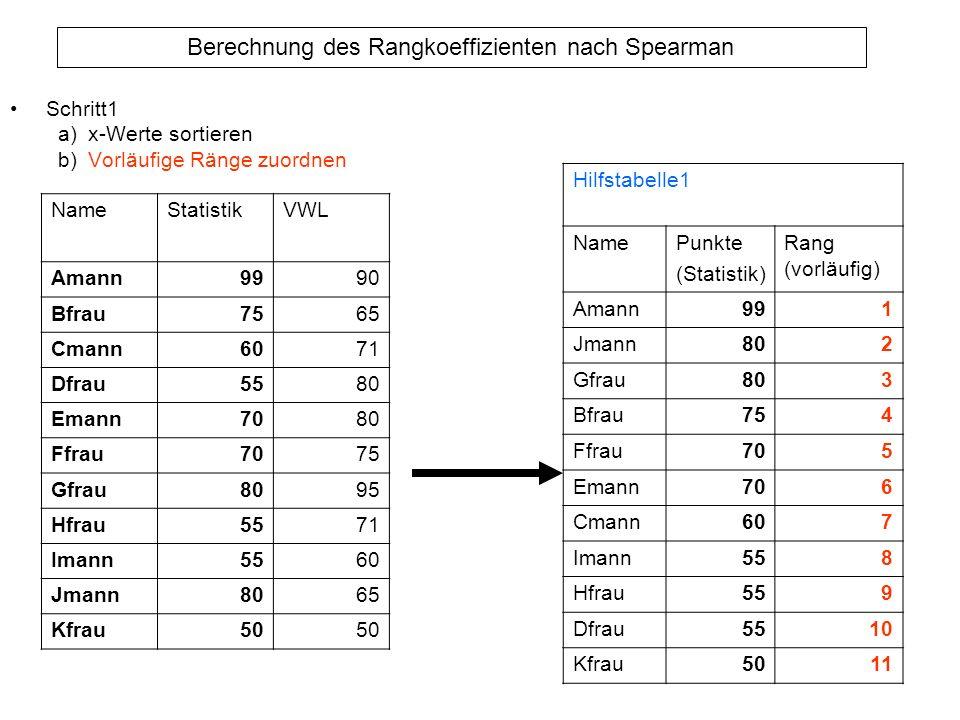Schritt1 a) x-Werte sortieren. b) Vorläufige Ränge zuordnen. Hilfstabelle1. Name. Punkte. (Statistik)