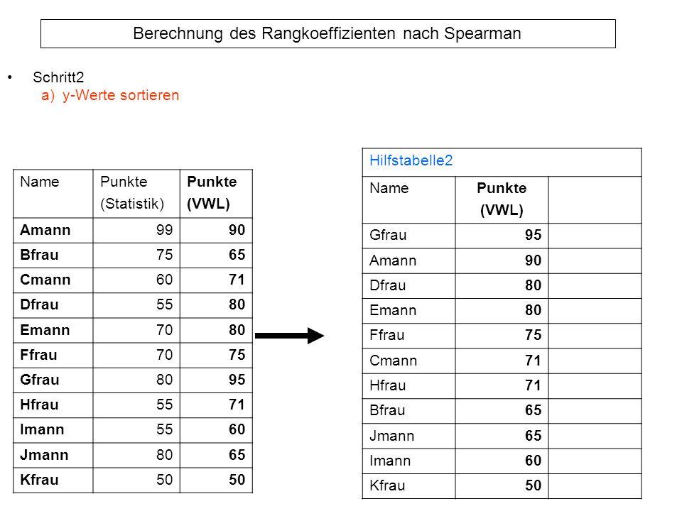 Schritt2 y-Werte sortieren. Hilfstabelle2. Name. Punkte. (VWL) Gfrau. 95. Amann. 90. Dfrau.