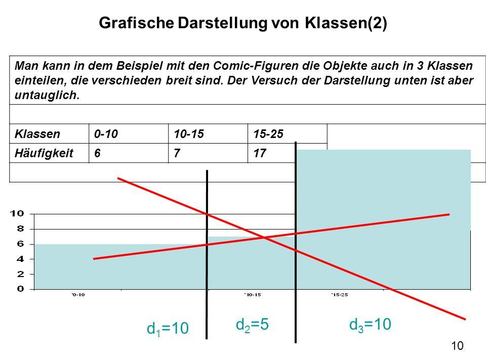 Grafische Darstellung von Klassen(2)