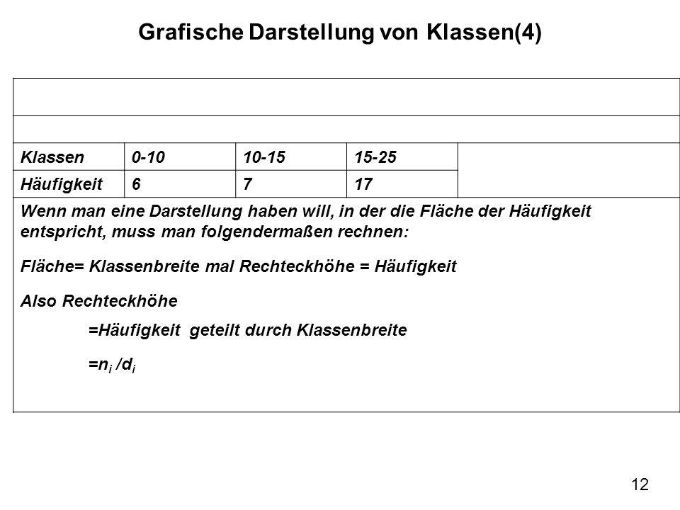 Grafische Darstellung von Klassen(4)
