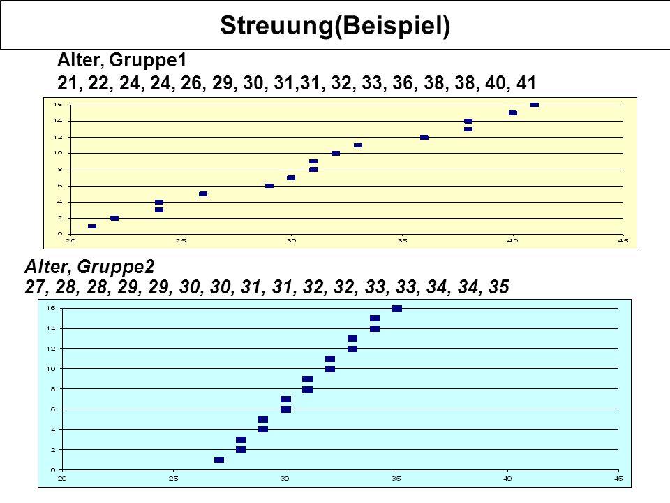 Streuung(Beispiel) Alter, Gruppe1