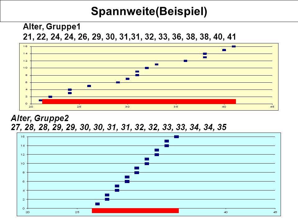 Spannweite(Beispiel)