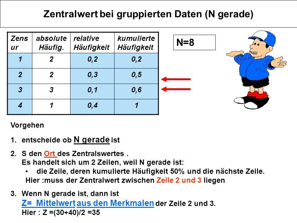 Zentralwert bei gruppierten Daten (N gerade)