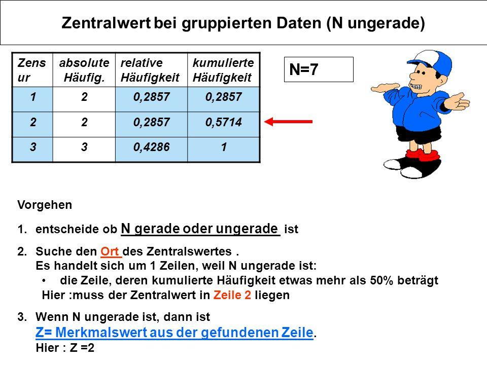 Zentralwert bei gruppierten Daten (N ungerade)