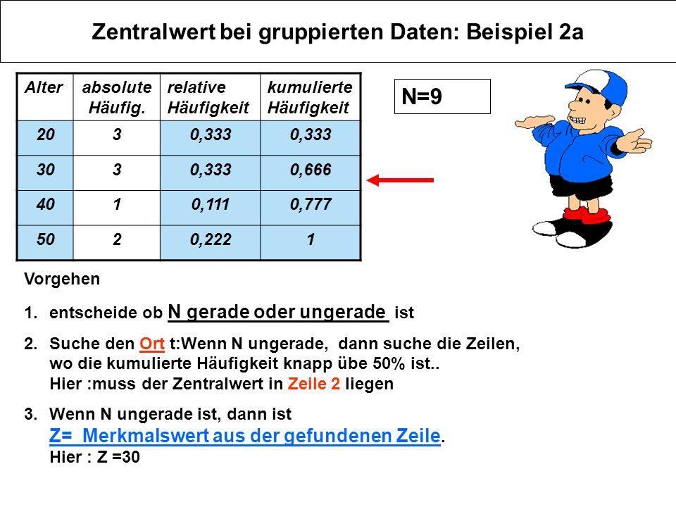 Zentralwert bei gruppierten Daten: Beispiel 2a