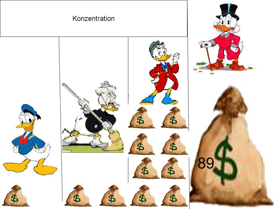 Konzentration 89