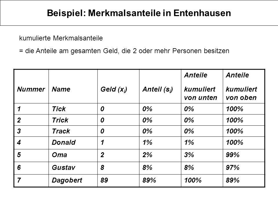 Beispiel: Merkmalsanteile in Entenhausen