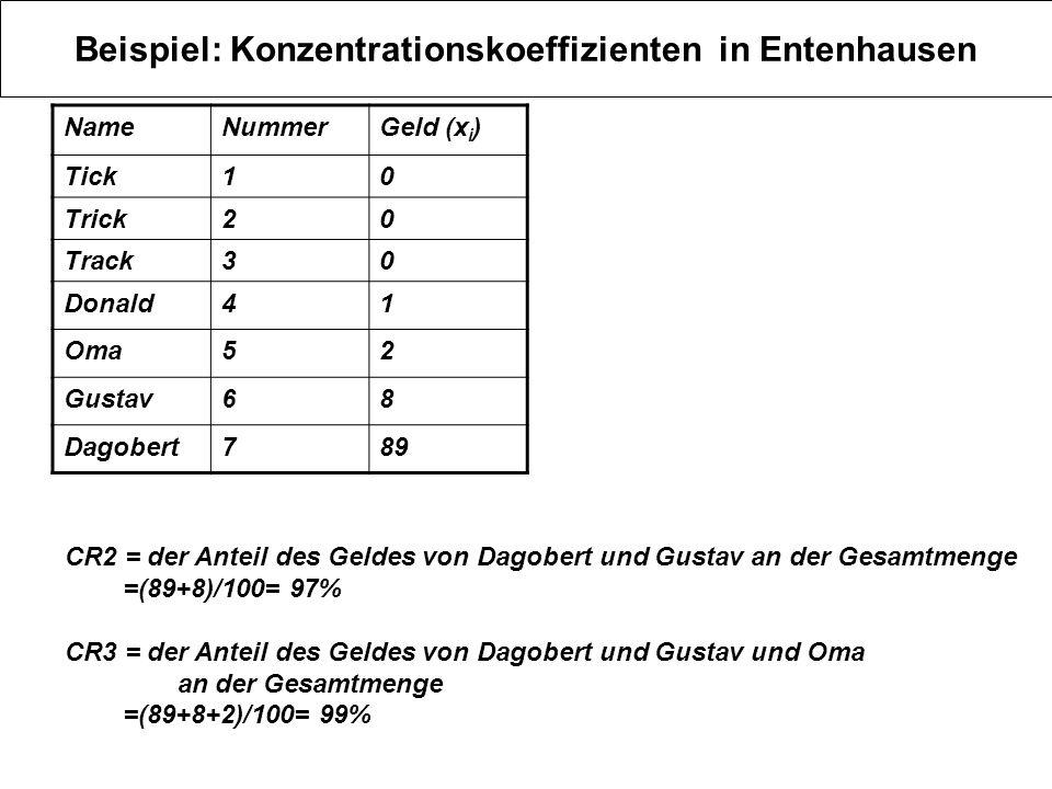 Beispiel: Konzentrationskoeffizienten in Entenhausen