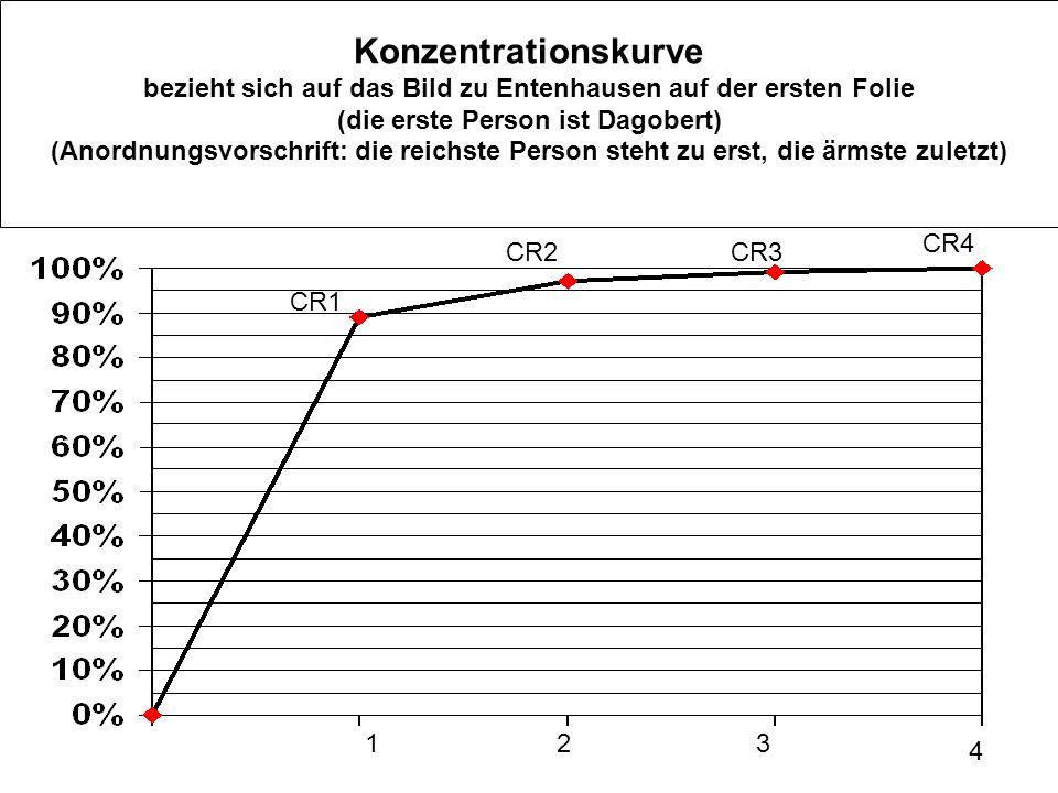 Konzentrationskurve bezieht sich auf das Bild zu Entenhausen auf der ersten Folie (die erste Person ist Dagobert) (Anordnungsvorschrift: die reichste Person steht zu erst, die ärmste zuletzt)
