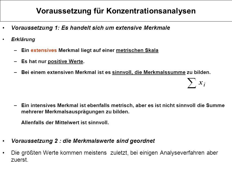 Voraussetzung für Konzentrationsanalysen