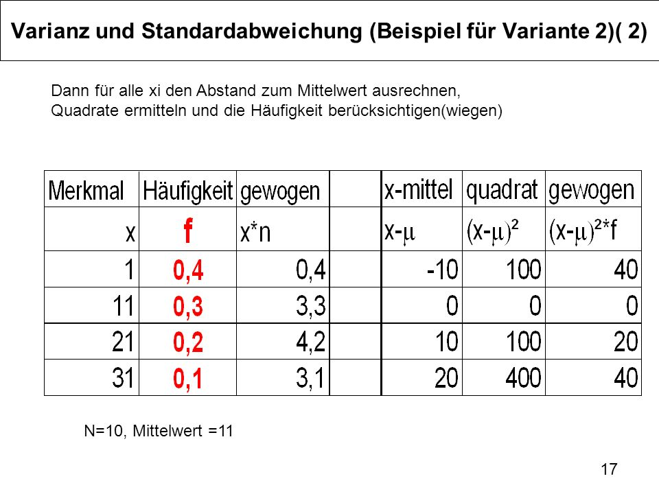 Varianz und Standardabweichung (Beispiel für Variante 2)( 2)