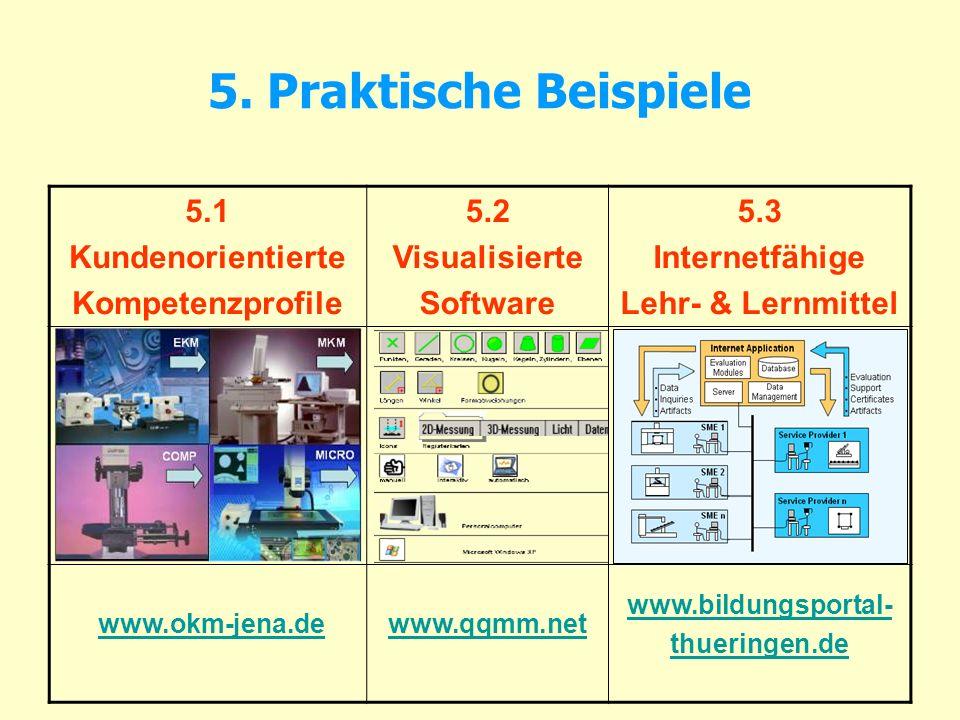 5. Praktische Beispiele 5.1 Kundenorientierte Kompetenzprofile 5.2