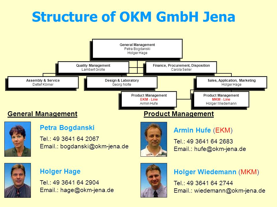 Structure of OKM GmbH Jena