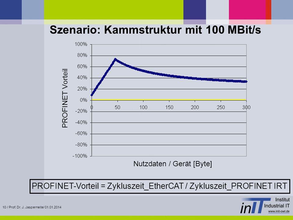 Szenario: Kammstruktur mit 100 MBit/s