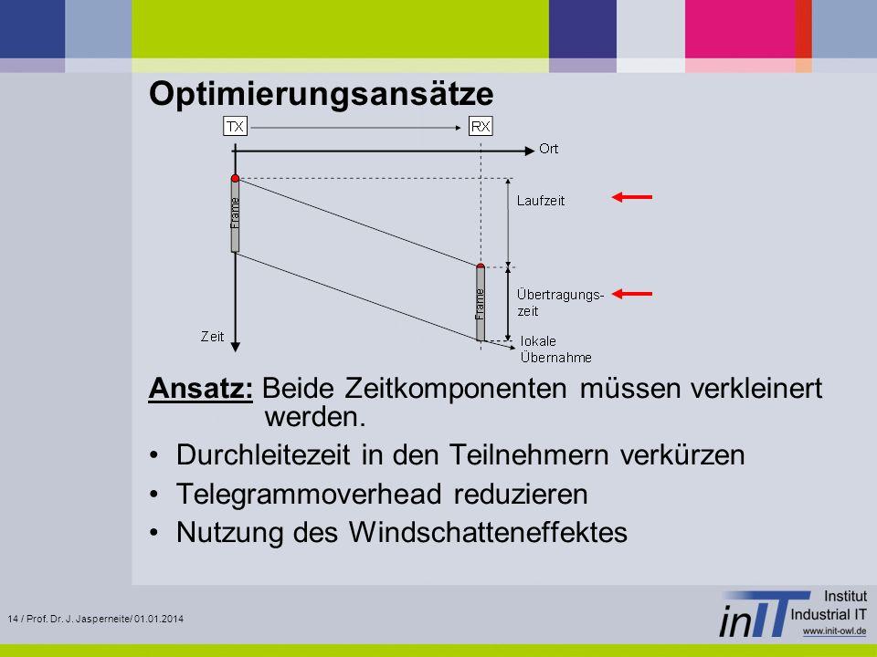 OptimierungsansätzeAnsatz: Beide Zeitkomponenten müssen verkleinert werden. Durchleitezeit in den Teilnehmern verkürzen.