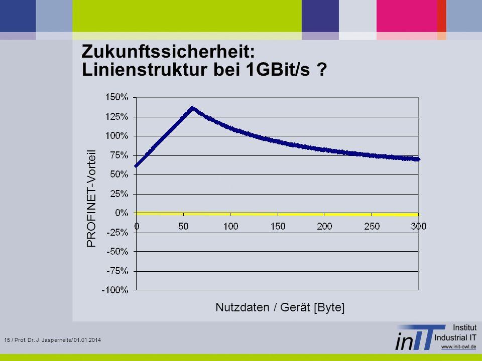 Zukunftssicherheit: Linienstruktur bei 1GBit/s