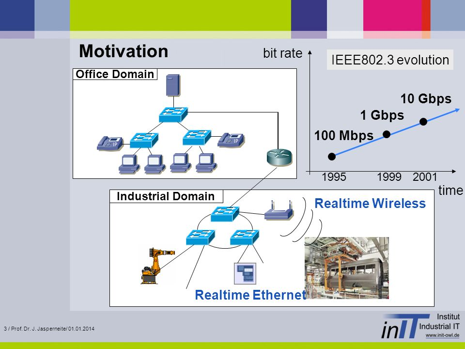 Motivation bit rate IEEE802.3 evolution 10 Gbps 1 Gbps 100 Mbps time