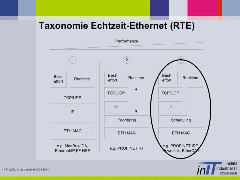 Taxonomie Echtzeit-Ethernet (RTE)