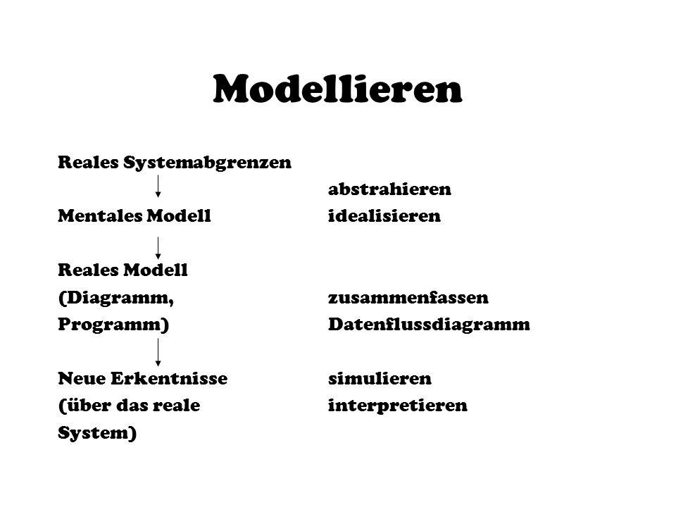 Modellieren Reales System abgrenzen abstrahieren