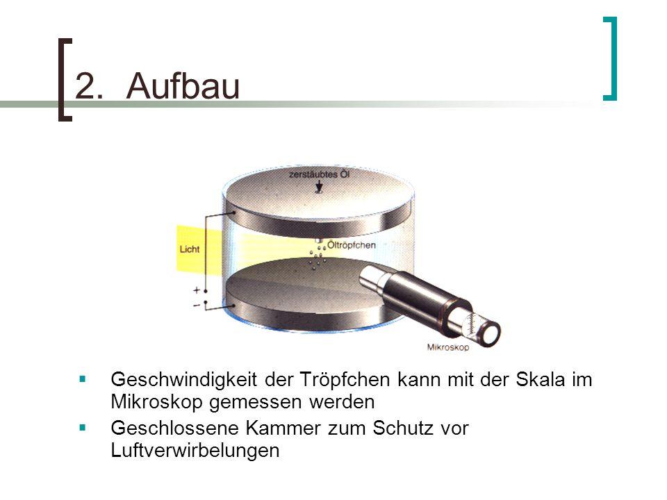 2. Aufbau Geschwindigkeit der Tröpfchen kann mit der Skala im Mikroskop gemessen werden.