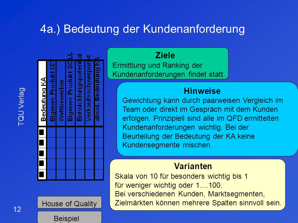 4a.) Bedeutung der Kundenanforderung